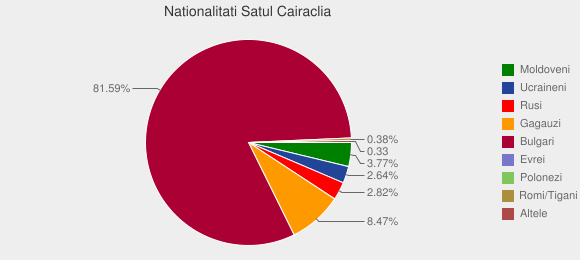 Nationalitati Satul Cairaclia